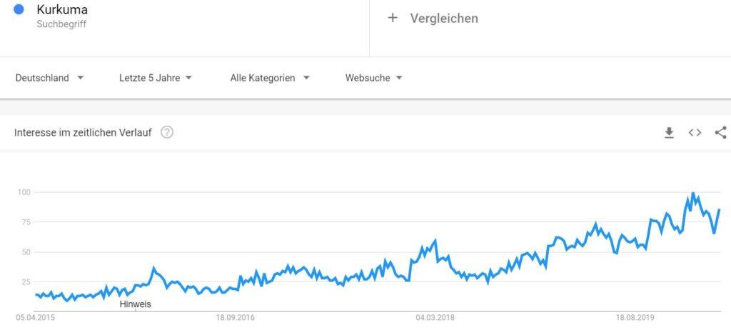 Kurkuma Grafik Trend und Boom